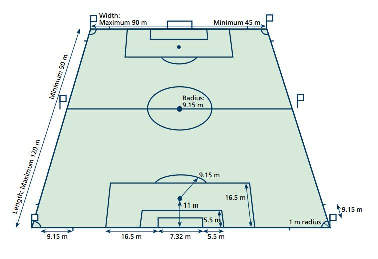 ukuran lapangan bola